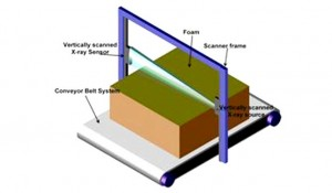 Schematic image of foam mattress material on a conveyor belt, passing under the X-ray scanner assembly